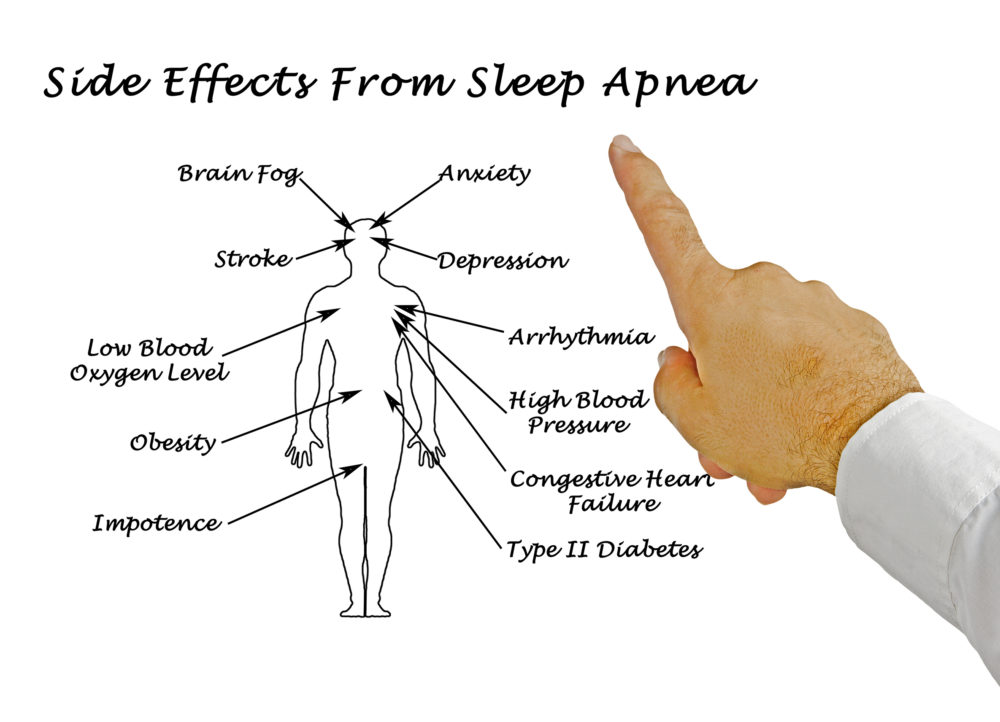 diabetes side effect from sleep apnea